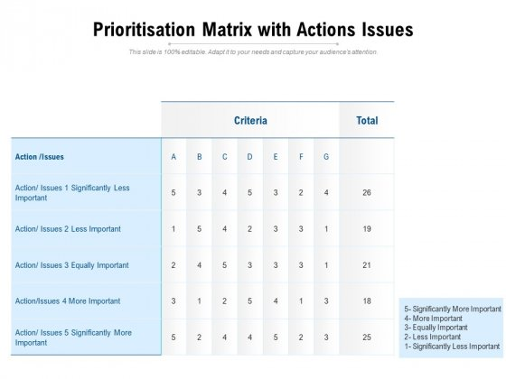 Prioritisation Matrix With Actions Issues Ppt PowerPoint Presentation Infographics Brochure PDF