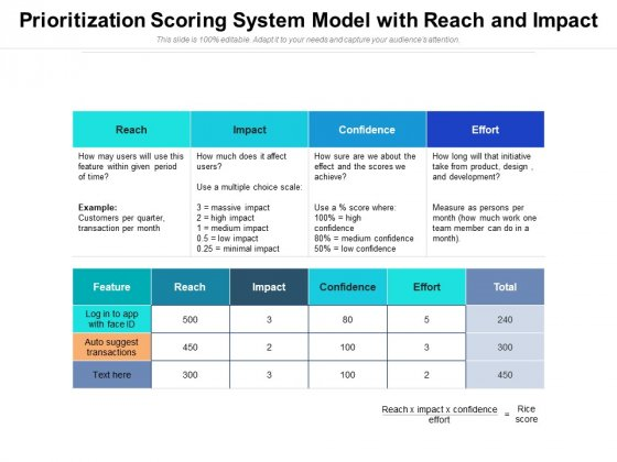 Prioritization Scoring System Model With Reach And Impact Ppt PowerPoint Presentation Gallery Example File PDF