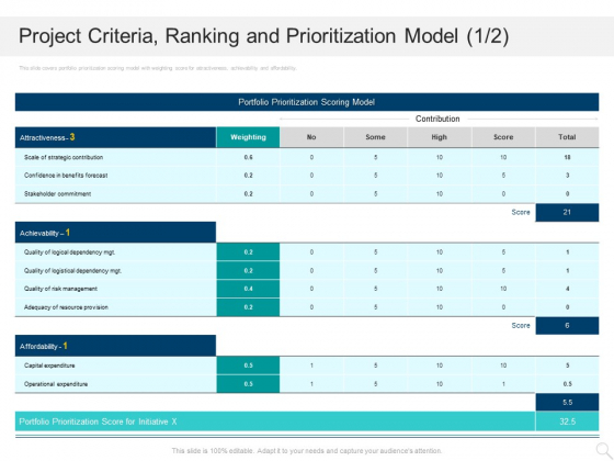 Prioritizing Project With A Scoring Model Project Criteria Ranking And Prioritization Model Provision Elements PDF