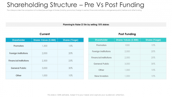 Private Equity Fundraising Pitch Deck Shareholding Structure Pre Vs Post Funding Inspiration PDF