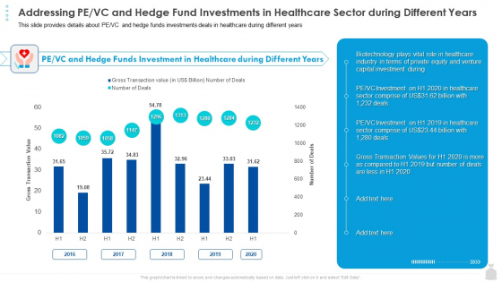 Private Funding In The Age Of COVID 19 Addressing PE VC And Hedge Fund Investments In Healthcare Sector During Different Years Structure PDF