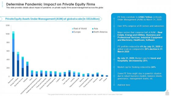 Private Funding In The Age Of COVID 19 Determine Pandemic Impact On Private Equity Firms Ideas PDF