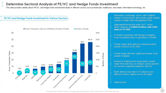 Private Funding In The Age Of COVID 19 Determine Sectoral Analysis Of PE VC And Hedge Funds Investment Slides PDF
