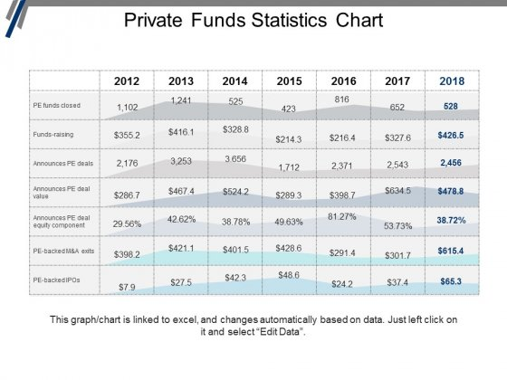 Private Funds Statistics Chart Ppt PowerPoint Presentation Portfolio Graphics Design