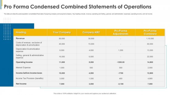 Pro_Forma_Condensed_Combined_Statements_Of_Operations_Ppt_Show_Slide_Download_PDF_Slide_1