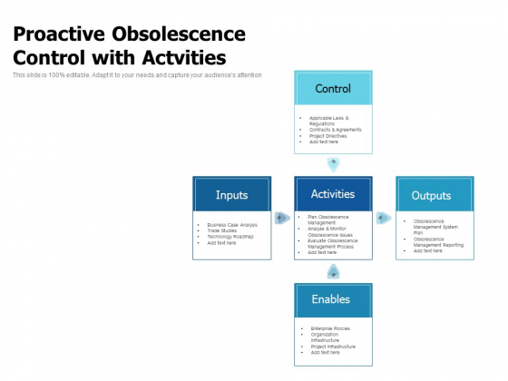 Proactive Obsolescence Control With Actvities Ppt PowerPoint Presentation Summary Format Ideas PDF