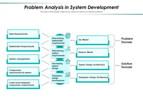 Problem Analysis In System Development Ppt PowerPoint Presentation Gallery Icon PDF