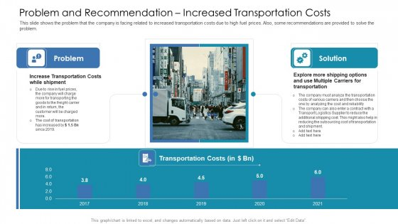 Problem And Recommendation Increased Transportation Costs Ppt File Designs PDF