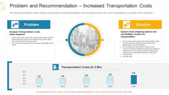 Problem And Recommendation Increased Transportation Costs Ppt Show Sample PDF