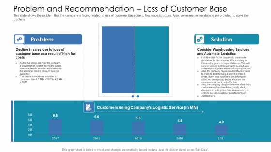 Problem And Recommendation Loss Of Customer Base Ppt Slides Layout Ideas PDF