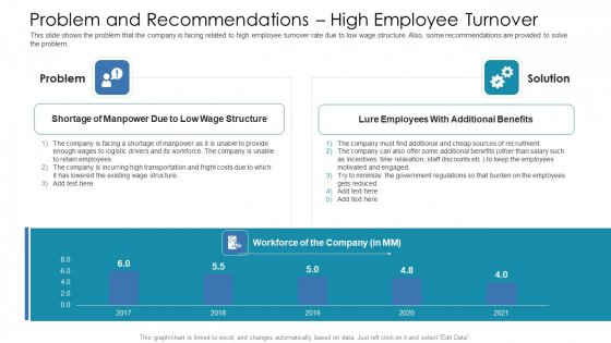 Problem And Recommendations High Employee Turnover Ppt Outline Gridlines PDF
