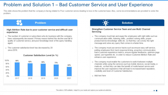 Problem And Solution 1 Bad Customer Service And User Experience Ppt Slides Ideas PDF