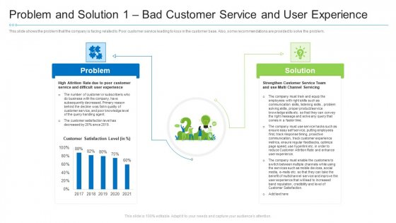 Problem And Solution 1 Bad Customer Service And User Experience Template PDF