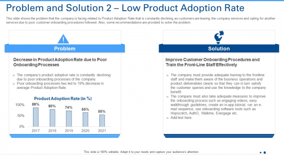 Problem And Solution 2 Low Product Adoption Rate Ppt Inspiration Grid PDF