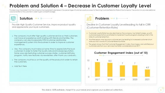 Problem And Solution 4 Decrease In Customer Loyalty Level Rules PDF