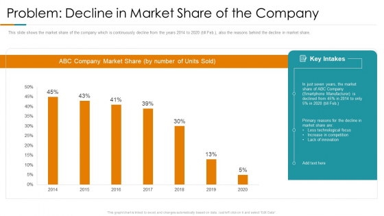 Problem Decline In Market Share Of The Company Ppt Styles Guidelines PDF
