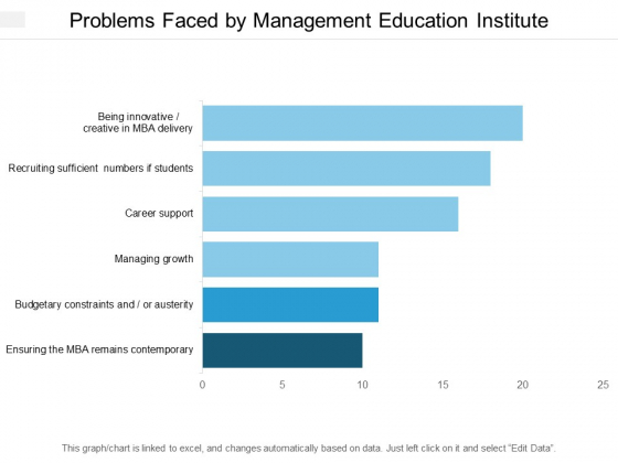 Problems Faced By Management Education Institute Ppt PowerPoint Presentation Summary Slideshow