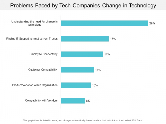 Problems Faced By Tech Companies Change In Technology Ppt PowerPoint Presentation File Summary