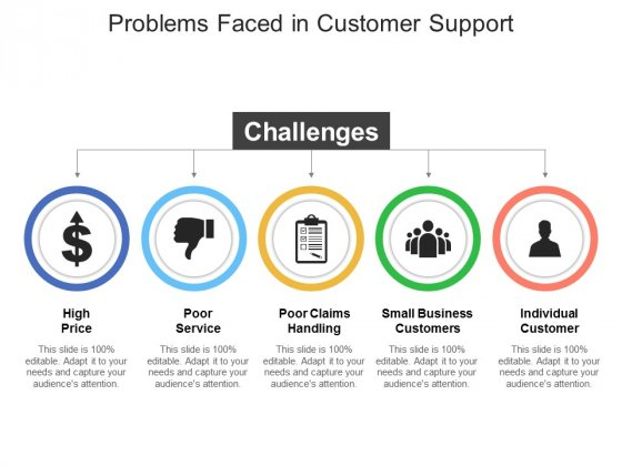 Problems Faced In Customer Support Ppt PowerPoint Presentation Ideas Visuals