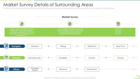 Procedure Land Estimation Examination Market Survey Details Of Surrounding Areas Slides PDF