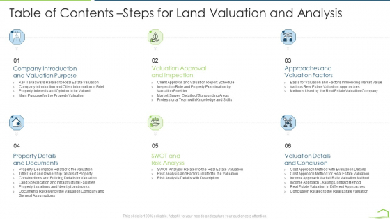 Procedure Land Estimation Examination Table Of Contents Steps For Land Valuation And Analysis Infographics PDF