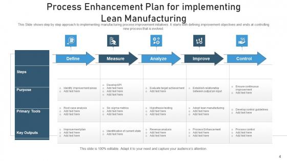 Procedure_Optimization_Improvement_Goal_Ppt_PowerPoint_Presentation_Complete_Deck_With_Slides_Slide_4