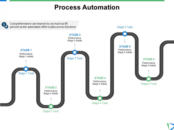 Process Automation Ppt PowerPoint Presentation Pictures Ideas