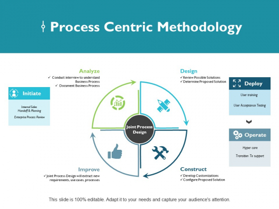 Process Centric Methodology Ppt PowerPoint Presentation Background Image