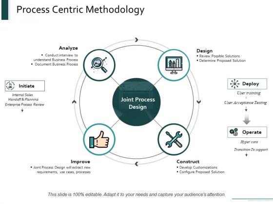 Process Centric Methodology Ppt Powerpoint Presentation File Skills