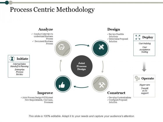 Process Centric Methodology Process Analysis Ppt PowerPoint Presentation Infographics Infographics