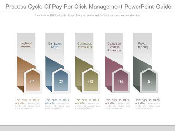 Process Cycle Of Pay Per Click Management Powerpoint Guide