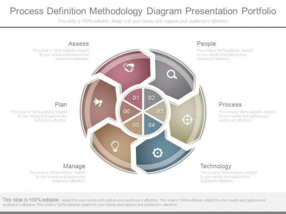 Process Definition Methodology Diagram Presentation Portfolio
