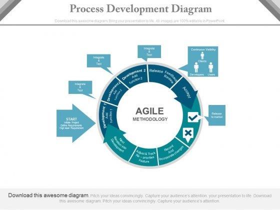 Process Development Cycle Of Agile Methodology Powerpoint Template