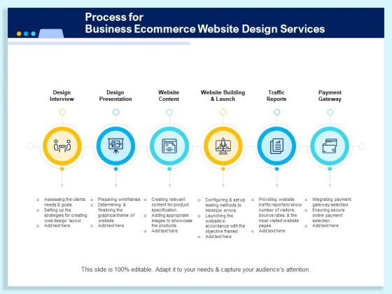 Process For Business Ecommerce Website Design Services Ppt PowerPoint Presentation Pictures Deck PDF