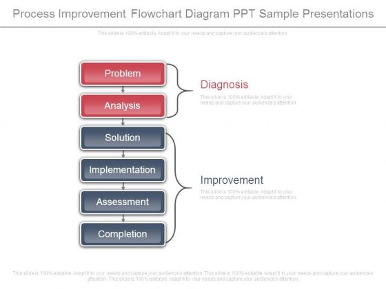 Process Improvement Flowchart Diagram Ppt Sample Presentations