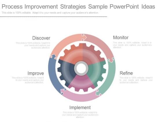 Process Improvement Strategies Sample Powerpoint Ideas