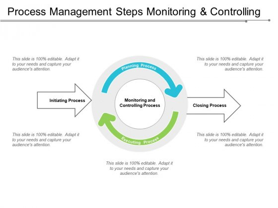 Process Management Steps Monitoring And Controlling Ppt PowerPoint Presentation File Visuals
