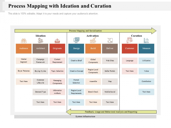 Process Mapping With Ideation And Curation Ppt PowerPoint Presentation Gallery Background Image PDF