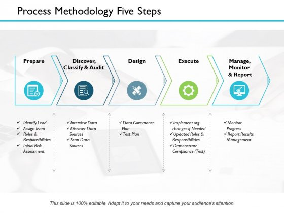 Process Methodology Five Steps Ppt PowerPoint Presentation Infographic Template Design Inspiration