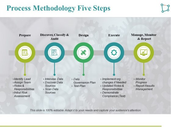 Process Methodology Five Steps Ppt PowerPoint Presentation Layouts Grid