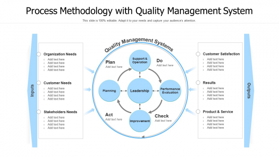 Process_Methodology_With_Quality_Management_System_Ppt_PowerPoint_Presentation_Gallery_Example_Introduction_PDF_Slide_1