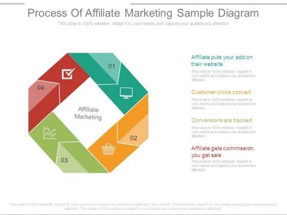 Process Of Affiliate Marketing Sample Diagram