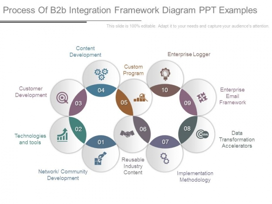 Process Of B2b Integration Framework Diagram Ppt Examples