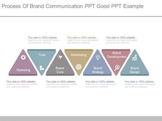 Process Of Brand Communication Ppt Good Ppt Example