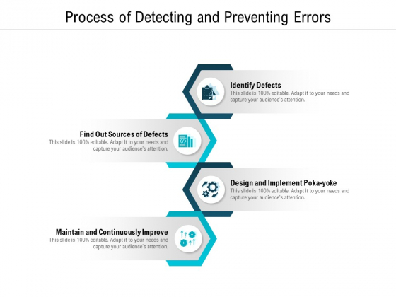 Process Of Detecting And Preventing Errors Ppt PowerPoint Presentation Pictures Portrait PDF