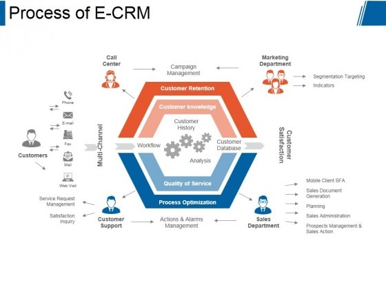 Process Of E Crm Ppt PowerPoint Presentation Clipart - PowerPoint ...