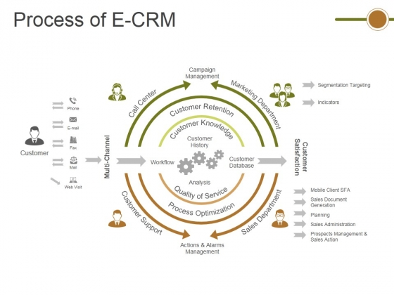 Process Of E Crm Ppt PowerPoint Presentation Infographic Template