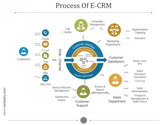 Process Of E Crm Ppt PowerPoint Presentation Professional