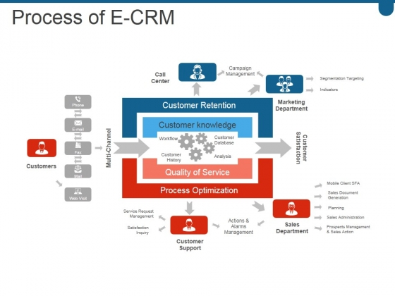 Process Of E Crm Ppt PowerPoint Presentation Visual Aids