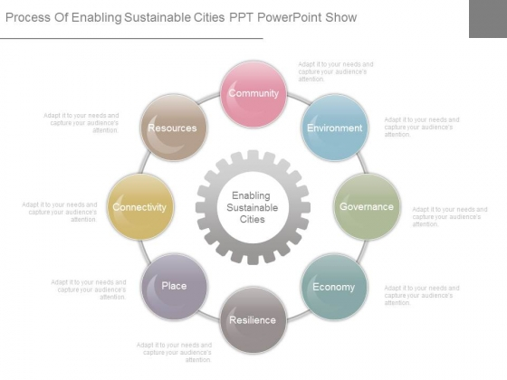 Process Of Enabling Sustainable Cities Ppt Powerpoint Show